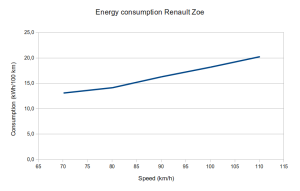 Renault Zoe energy consumption